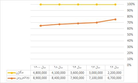 نمودار قیمت ایمپلنت فوری در سال های گذشته